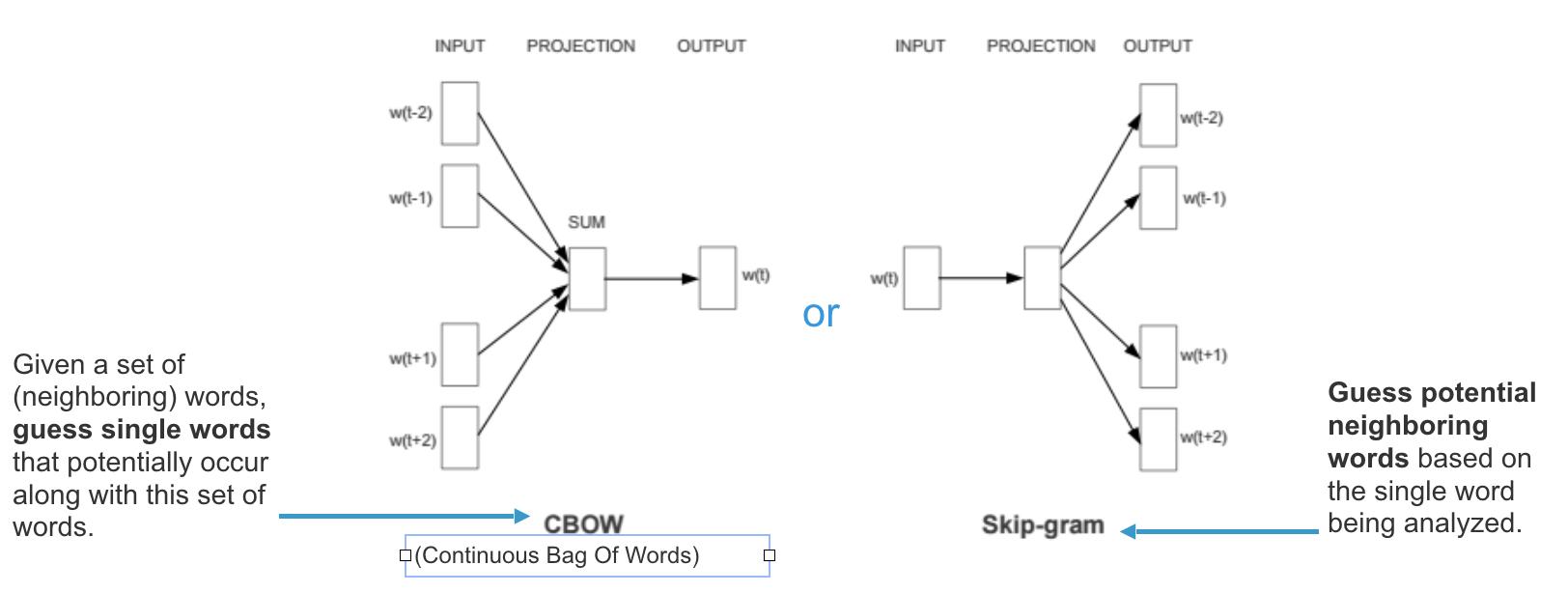 Natural Language Processing using Word2Vec | IDLI